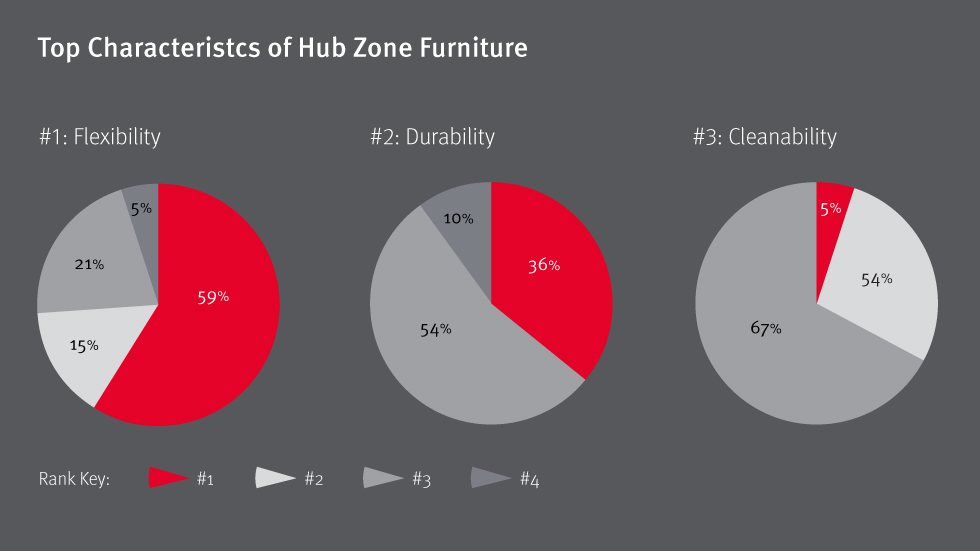 Flexibility, Durability Top List of Hub Requirements